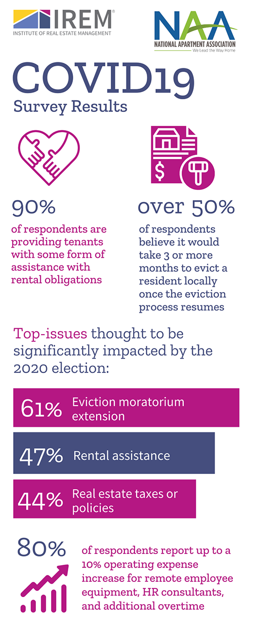 Covid19 Survey Infographic
